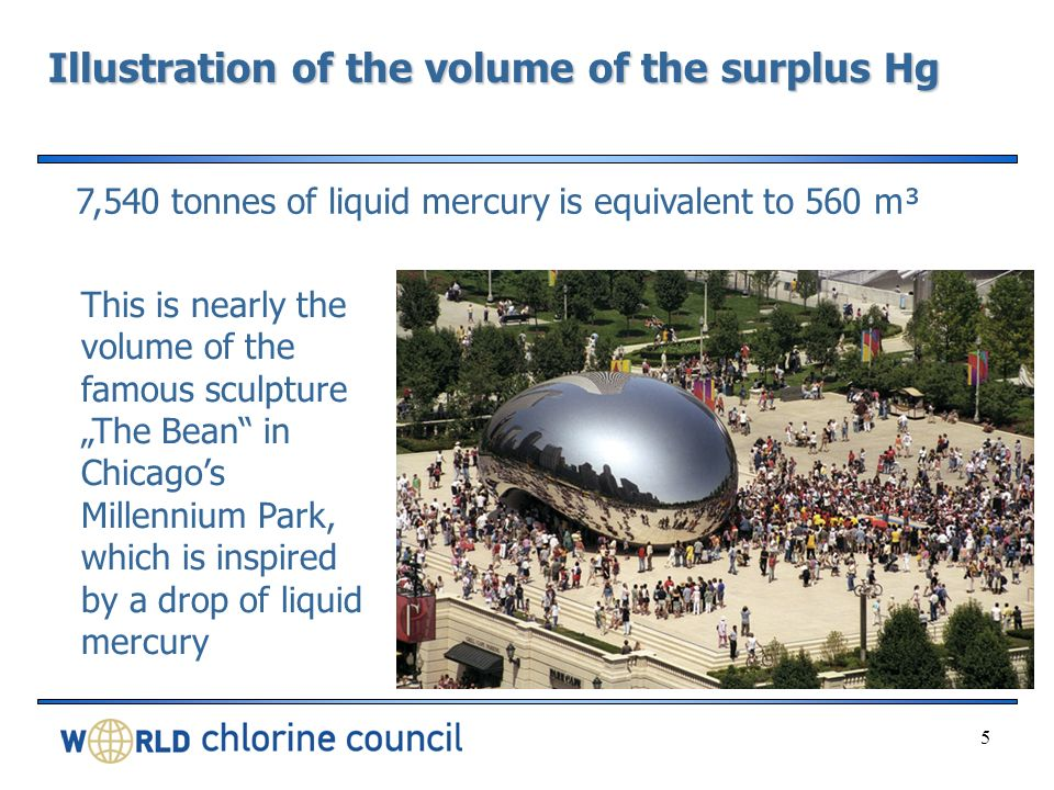 Illustration of the volume of the surplus Hg 5 7,540 tonnes of liquid mercury is equivalent to 560 m³ This is nearly the volume of the famous sculpture The Bean in Chicagos Millennium Park, which is inspired by a drop of liquid mercury