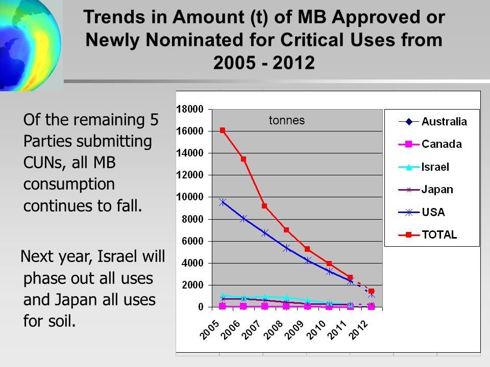 Trends in Amount (t) of MB Approved or Newly Nominated for Critical Uses from Of the remaining 5 Parties submitting CUNs, all MB consumption continues to fall.