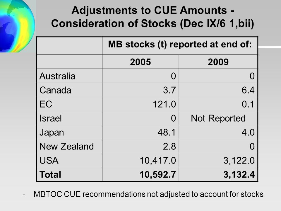 Adjustments to CUE Amounts - Consideration of Stocks (Dec IX/6 1,bii) MB stocks (t) reported at end of: Australia0 0 Canada EC Israel0Not Reported Japan New Zealand2.8 0 USA10,417.03,122.0 Total10,592.73, MBTOC CUE recommendations not adjusted to account for stocks