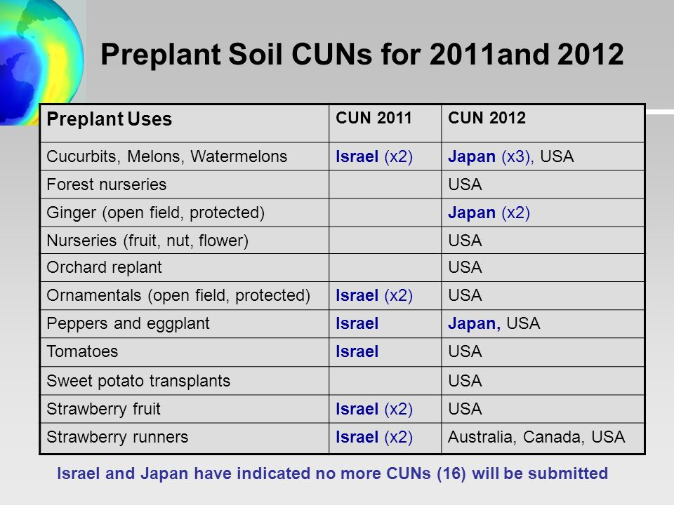 CUN10 Recommendations for Preplant Soil Use by Party (tonnes) Country Nominated Amount Final CUE Recommendation 2011201220112012 Australia6306 Canada55 Israel*232225 Japan*216 USA1,021941 Israel and Japan have indicated no more CUNs will be submitted