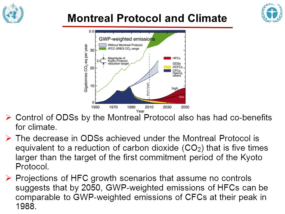 Control of ODSs by the Montreal Protocol also has had co-benefits for climate. The decrease in ODSs achieved under the Montreal Protocol is equivalent