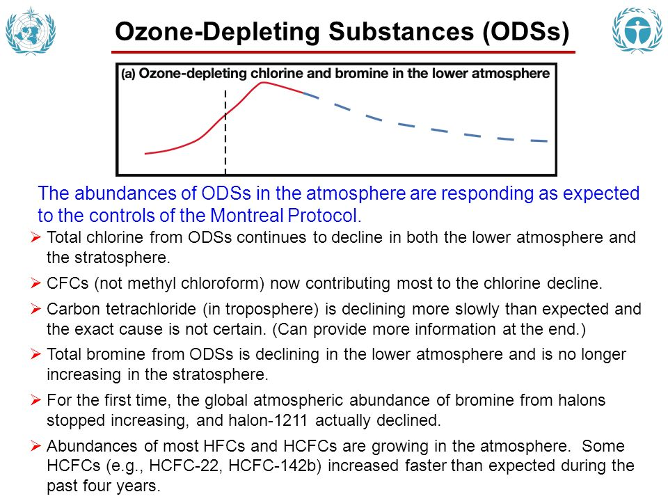 Ozone-Depleting Substances (ODSs) The abundances of ODSs in the atmosphere are responding as expected to the controls of the Montreal Protocol. Total
