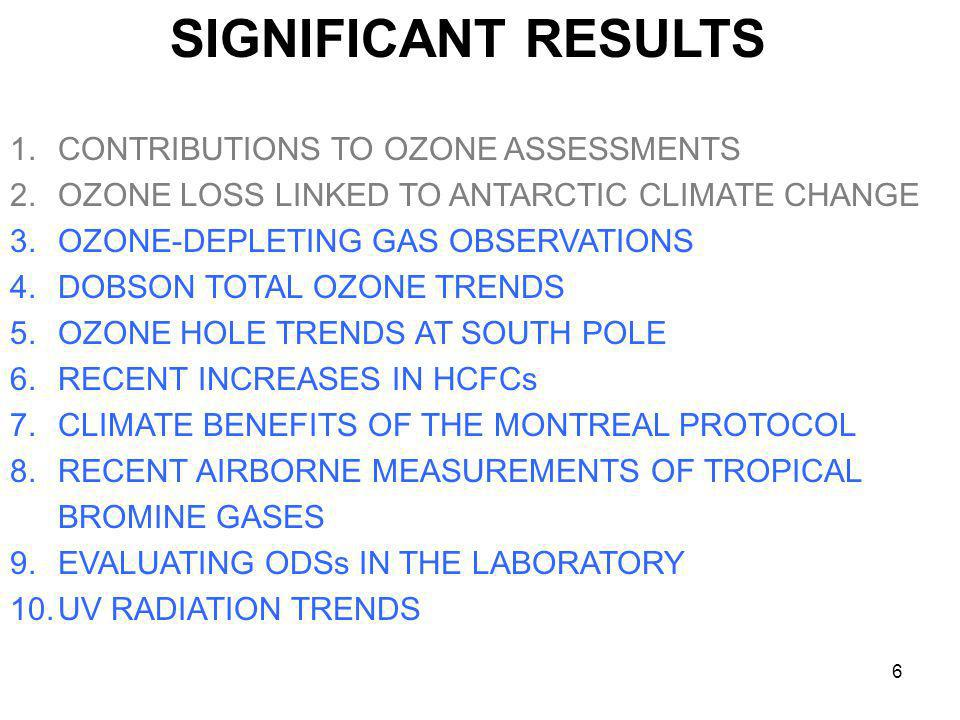 6 SIGNIFICANT RESULTS 1.CONTRIBUTIONS TO OZONE ASSESSMENTS 2.OZONE LOSS LINKED TO ANTARCTIC CLIMATE CHANGE 3.OZONE-DEPLETING GAS OBSERVATIONS 4.DOBSON