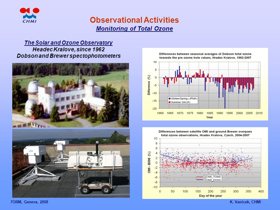 The Solar and Ozone Observatory Headec Kralove, since 1962 Dobson and Brewer spectophotometers Observational Activities Monitoring of Total Ozone 7ORM, Geneva, 2008 K.
