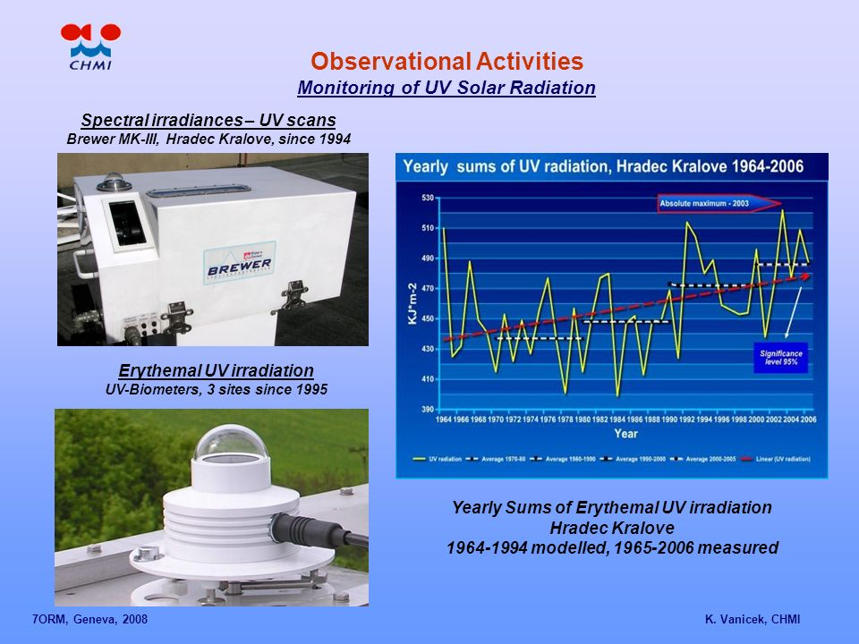 Observational Activities Monitoring of UV Solar Radiation Spectral irradiances – UV scans Brewer MK-III, Hradec Kralove, since 1994 Erythemal UV irradiation UV-Biometers, 3 sites since 1995 Yearly Sums of Erythemal UV irradiation Hradec Kralove 1964-1994 modelled, 1965-2006 measured