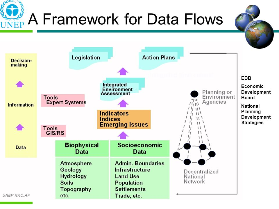 A Framework for Data Flows EDB Economic Development Board National Planning Development Strategies