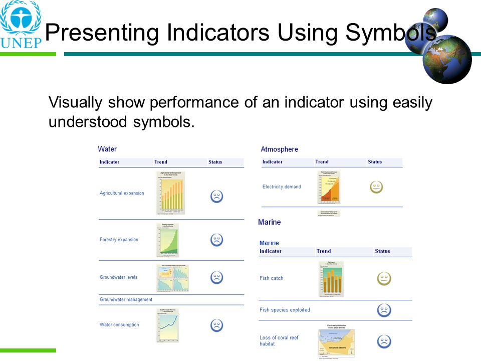 Presenting Indicators Using Symbols Visually show performance of an indicator using easily understood symbols. Marine