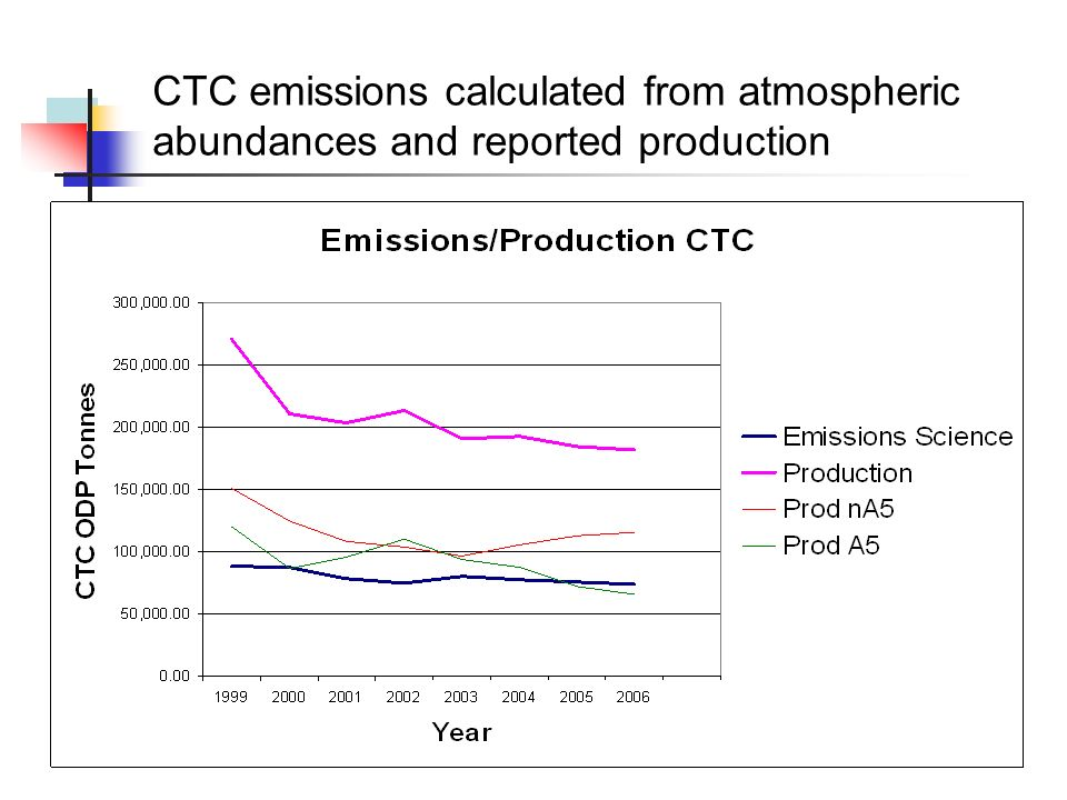 T E A P a t M o n t r e a l P r o t o c o l M O P - 2 0, 1 6 - 2 0 N o v 2 0 0 8, D o h a 23 CTC emissions calculated from atmospheric abundances and