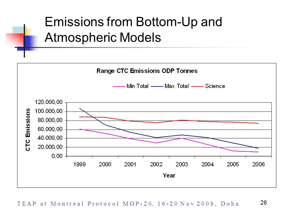 T E A P a t M o n t r e a l P r o t o c o l M O P - 2 0, 1 6 - 2 0 N o v 2 0 0 8, D o h a 26 Emissions from Bottom-Up and Atmospheric Models