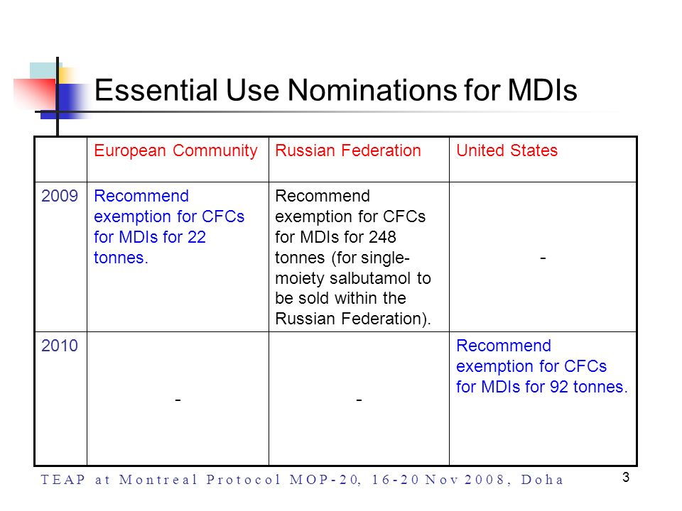 T E A P a t M o n t r e a l P r o t o c o l M O P - 2 0, 1 6 - 2 0 N o v 2 0 0 8, D o h a 3 Essential Use Nominations for MDIs Recommend exemption for
