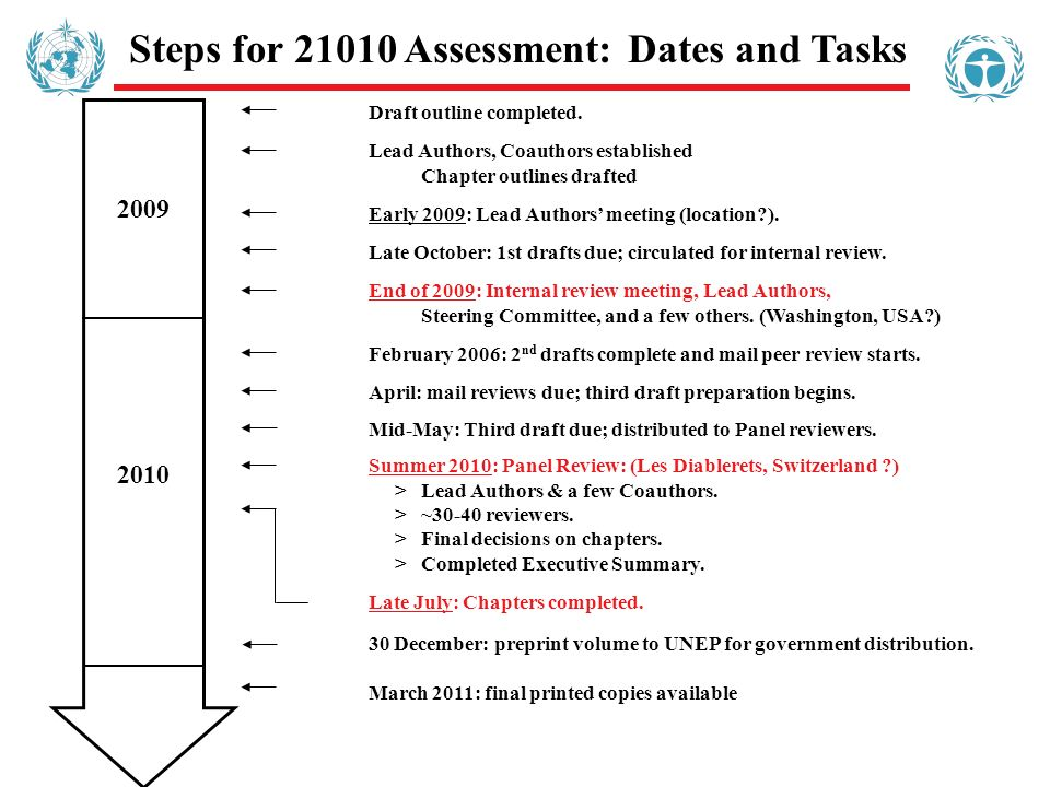 Steps for 21010 Assessment: Dates and Tasks Draft outline completed.