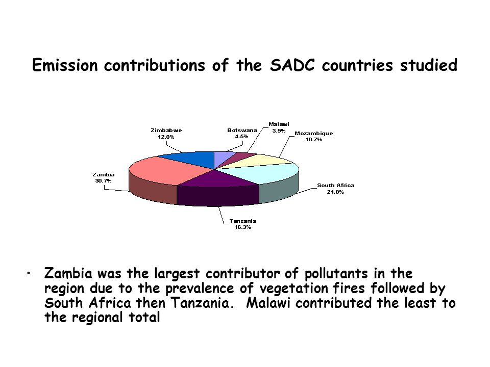 Emission contributions of the SADC countries studied Zambia was the largest contributor of pollutants in the region due to the prevalence of vegetatio