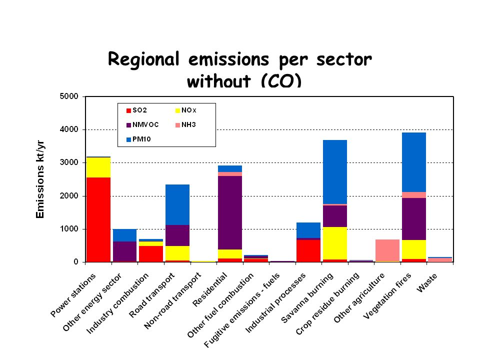 Regional emissions per sector without (CO)