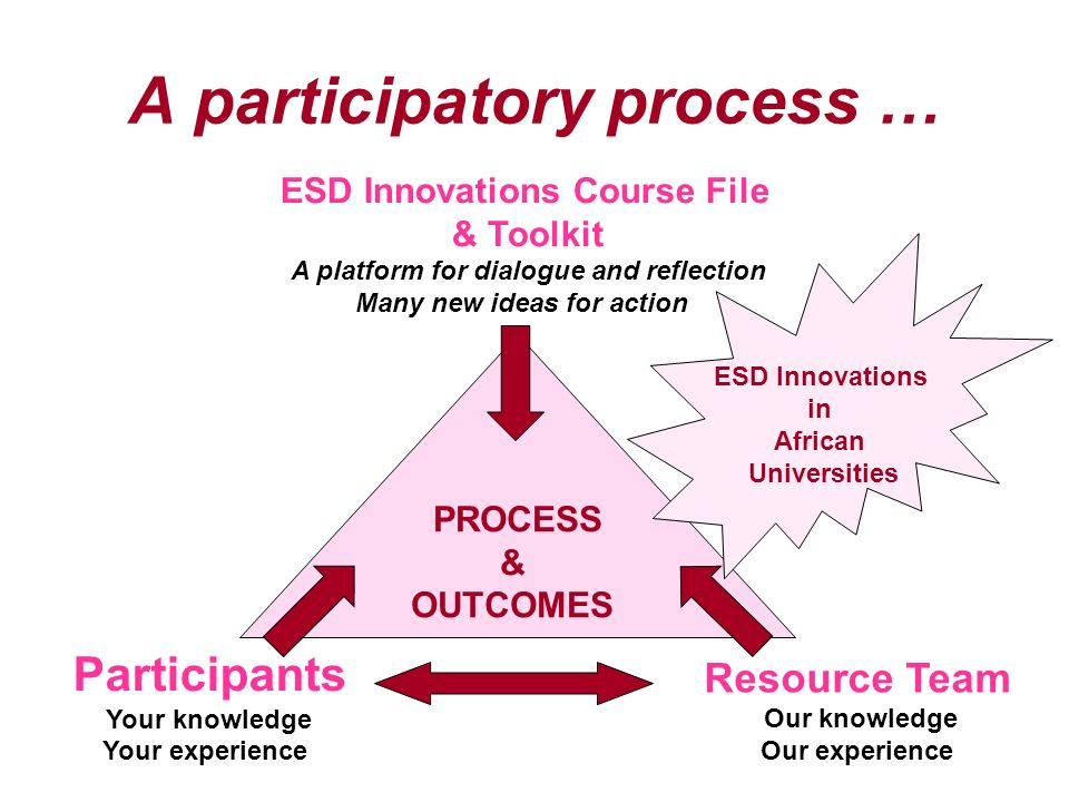 A participatory process … PROCESS & OUTCOMES ESD Innovations Course File & Toolkit A platform for dialogue and reflection Many new ideas for action Resource Team Our knowledge Our experience Participants Your knowledge Your experience ESD Innovations in African Universities