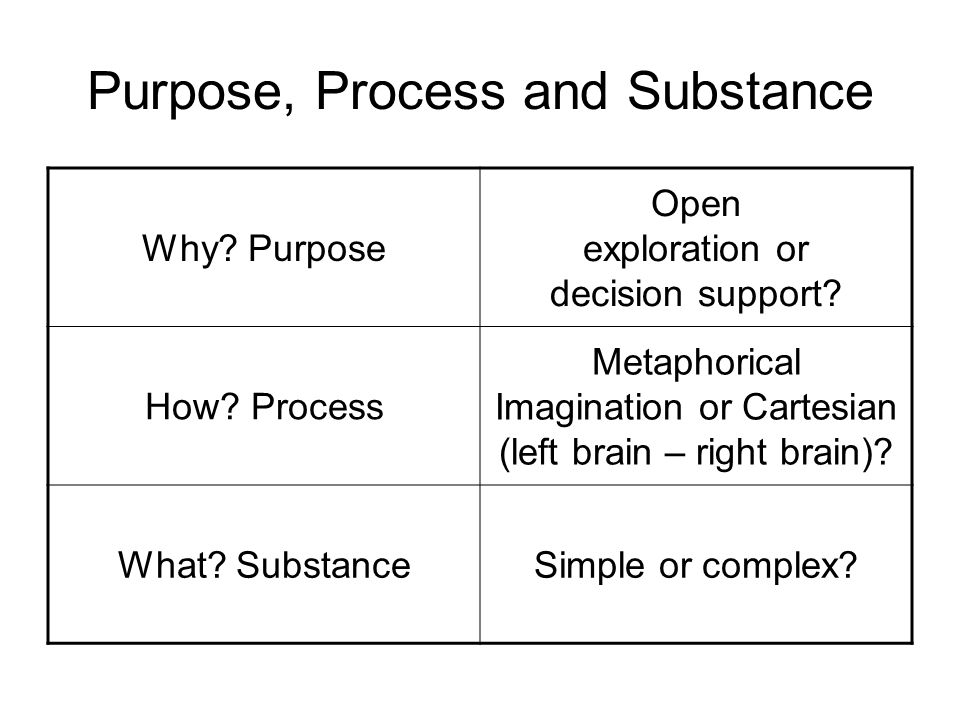 Purpose, Process and Substance Why? Purpose Open exploration or decision support? How? Process Metaphorical Imagination or Cartesian (left brain – rig