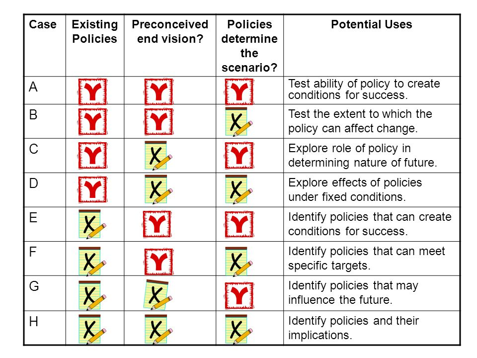 CaseExisting Policies Preconceived end vision? Policies determine the scenario? Potential Uses A Test ability of policy to create conditions for succe
