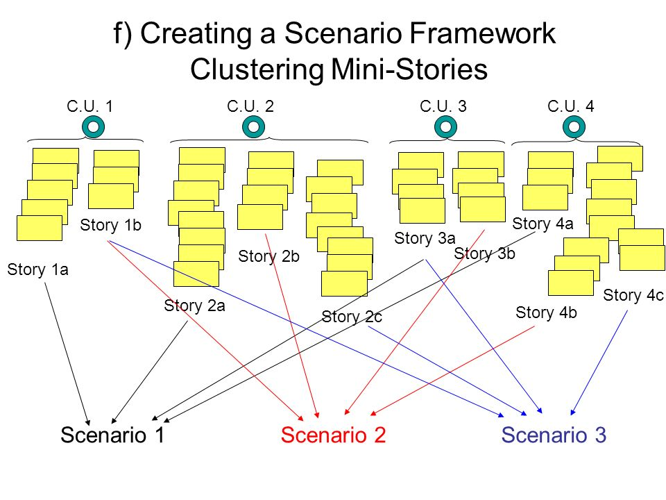 f) Creating a Scenario Framework Clustering Mini-Stories Story 1a C.U. 1C.U. 4C.U. 3C.U. 2 Story 1b Story 2b Story 2c Story 2a Story 3a Story 3b Story
