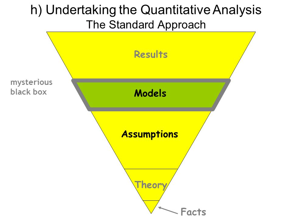 Results Assumptions Facts Theory h) Undertaking the Quantitative Analysis The Standard Approach mysterious black box Models