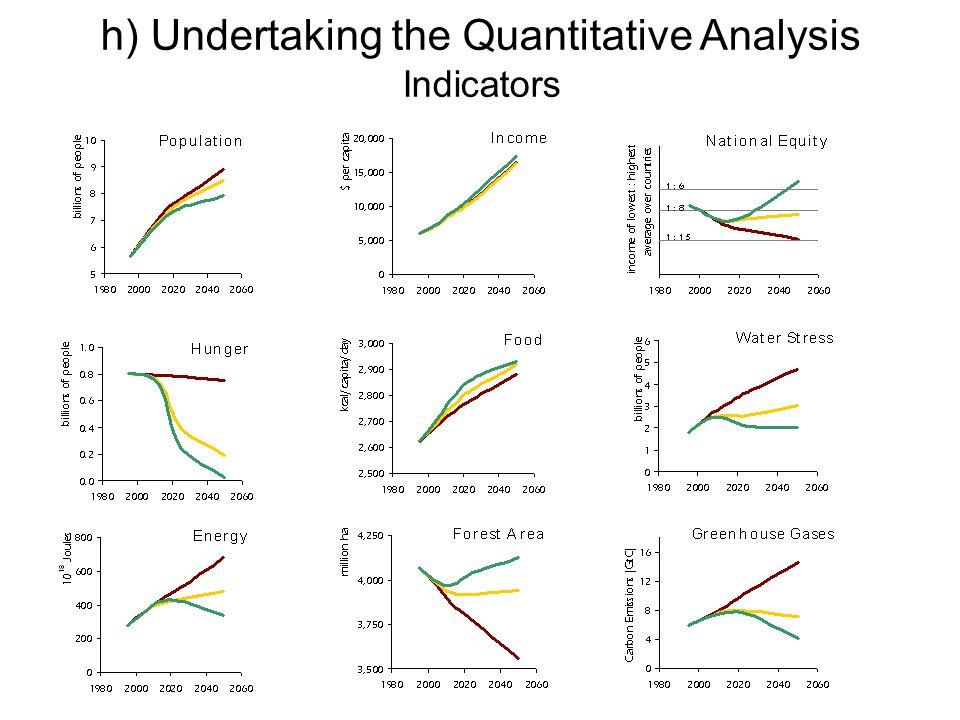 h) Undertaking the Quantitative Analysis Indicators