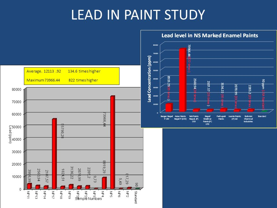 LEAD IN PAINT STUDY Average.12113.92134.6 times higher Maximum 73966.44 822 times higher