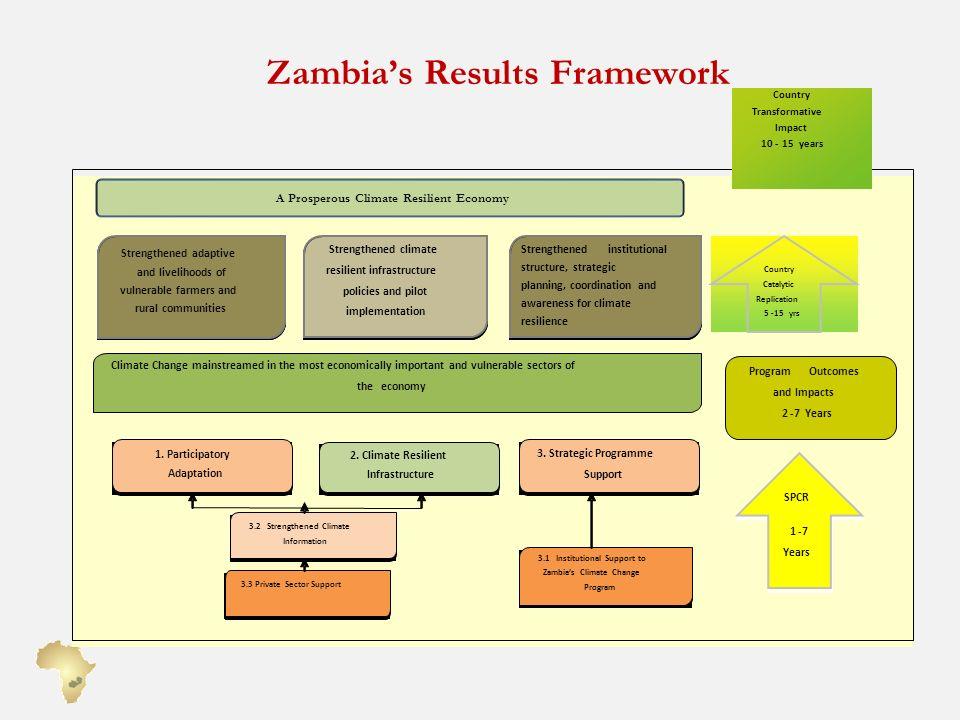 Zambias Results Framework