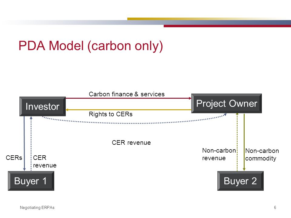 Negotiating ERPAs 6 Buyer 1Buyer 2 Investor Project Owner Carbon finance & services Rights to CERs Non-carbon revenue Non-carbon commodity CERs CER revenue PDA Model (carbon only)