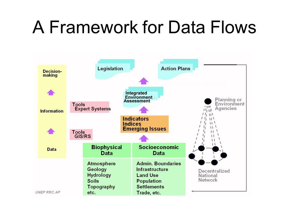 A Framework for Data Flows