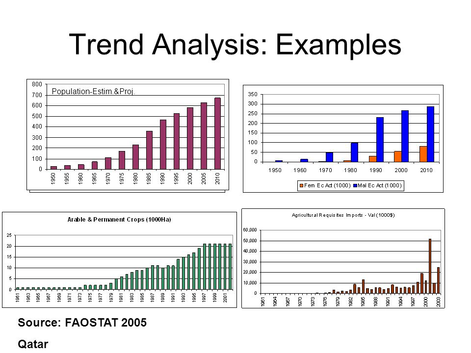 Population-Estim.&Proj. Source: FAOSTAT 2005 Qatar Trend Analysis: Examples