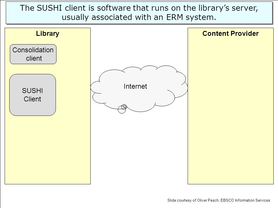 Content ProviderLibrary SUSHI Client Internet The SUSHI client is software that runs on the librarys server, usually associated with an ERM system. Co
