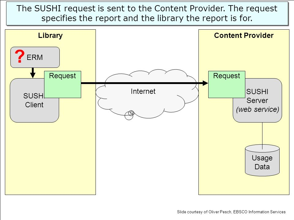 Content ProviderLibrary SUSHI Server (web service) Usage Data SUSHI Client Request Internet ERM The SUSHI request is sent to the Content Provider. The