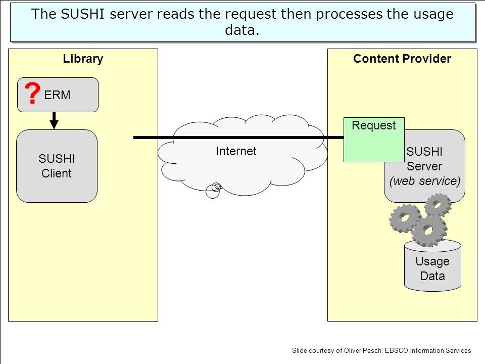 Content ProviderLibrary SUSHI Server (web service) Usage Data SUSHI Client Internet ERM The SUSHI server reads the request then processes the usage da