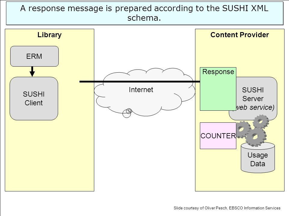 Content ProviderLibrary SUSHI Server (web service) Usage Data SUSHI Client Internet ERM A response message is prepared according to the SUSHI XML sche
