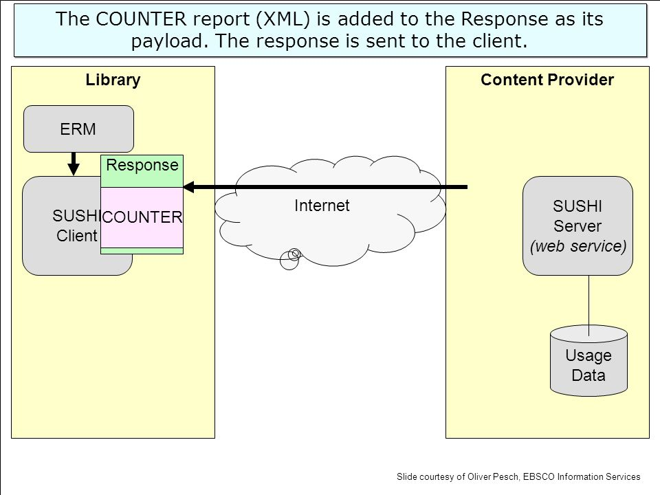 Content ProviderLibrary SUSHI Server (web service) Usage Data SUSHI Client Internet ERM The COUNTER report (XML) is added to the Response as its paylo