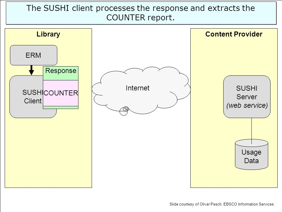 Content ProviderLibrary SUSHI Server (web service) Usage Data SUSHI Client Internet ERM The SUSHI client processes the response and extracts the COUNT