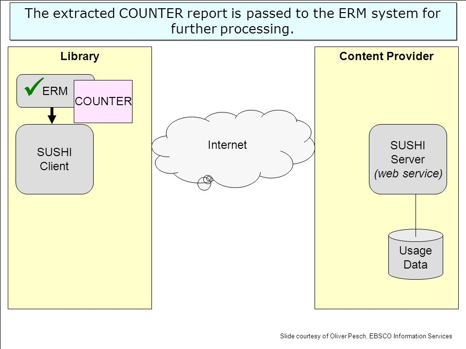 Content ProviderLibrary SUSHI Server (web service) Usage Data SUSHI Client Internet ERM The extracted COUNTER report is passed to the ERM system for f