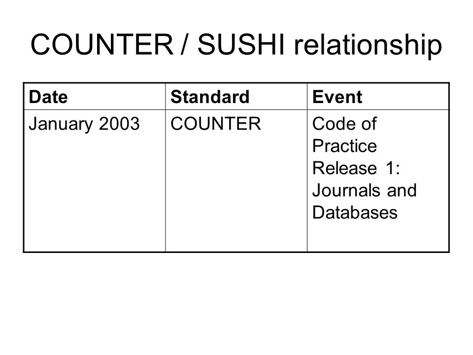 COUNTER / SUSHI relationship DateStandardEvent January 2003COUNTERCode of Practice Release 1: Journals and Databases