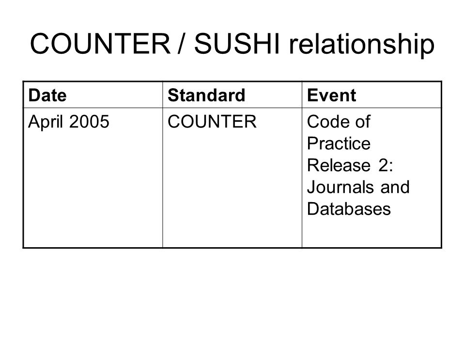 COUNTER / SUSHI relationship DateStandardEvent April 2005COUNTERCode of Practice Release 2: Journals and Databases