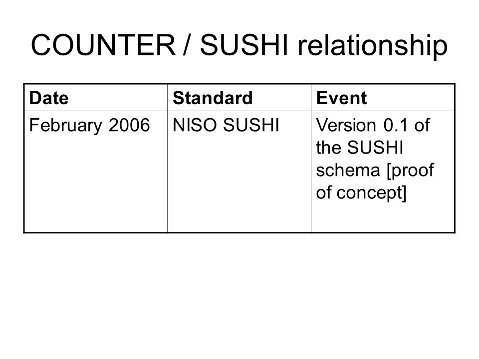 COUNTER / SUSHI relationship DateStandardEvent February 2006NISO SUSHIVersion 0.1 of the SUSHI schema [proof of concept]