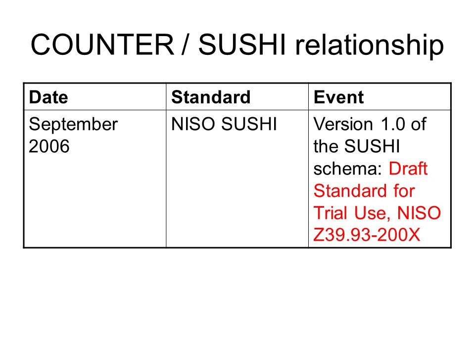 COUNTER / SUSHI relationship DateStandardEvent September 2006 NISO SUSHIVersion 1.0 of the SUSHI schema: Draft Standard for Trial Use, NISO Z39.93-200