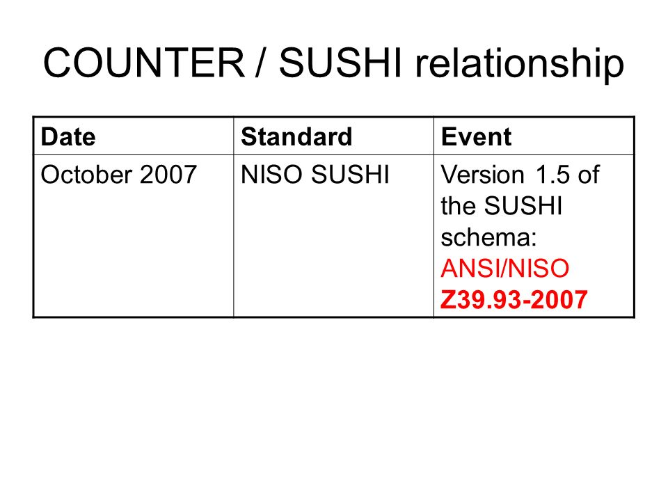 COUNTER / SUSHI relationship DateStandardEvent October 2007NISO SUSHIVersion 1.5 of the SUSHI schema: ANSI/NISO Z39.93-2007