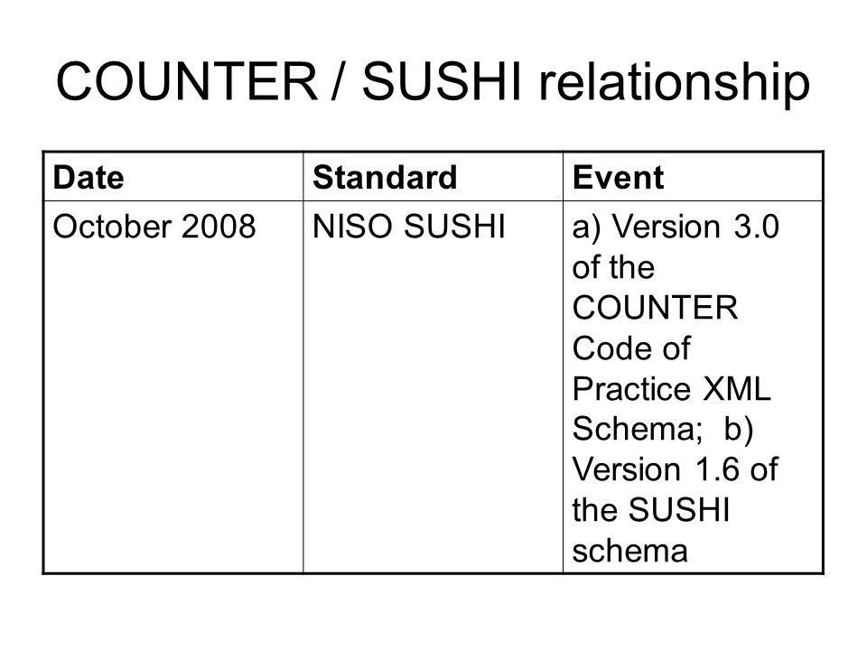 COUNTER / SUSHI relationship DateStandardEvent October 2008NISO SUSHIa) Version 3.0 of the COUNTER Code of Practice XML Schema; b) Version 1.6 of the