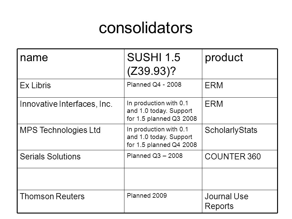 consolidators ERM In production with 0.1 and 1.0 today. Support for 1.5 planned Q3 2008 Innovative Interfaces, Inc. Journal Use Reports Planned 2009 T