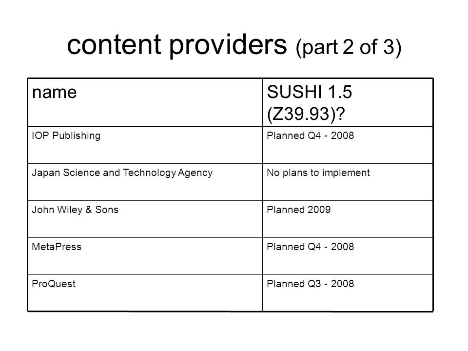 content providers (part 2 of 3) No plans to implementJapan Science and Technology Agency Planned Q3 - 2008ProQuest Planned Q4 - 2008MetaPress Planned