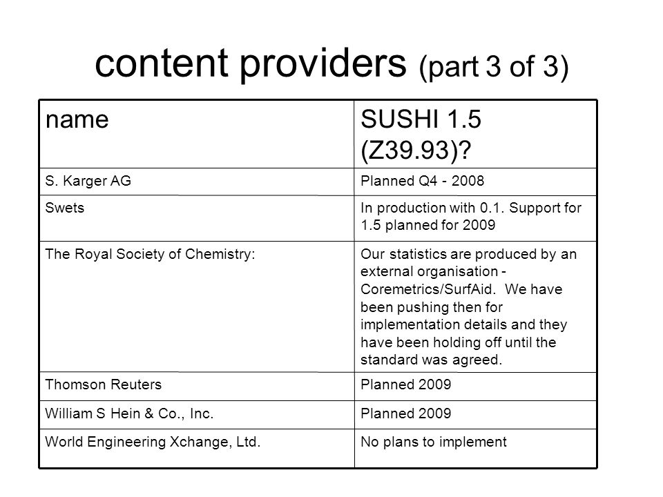 content providers (part 3 of 3) In production with 0.1. Support for 1.5 planned for 2009 Swets No plans to implementWorld Engineering Xchange, Ltd. Pl
