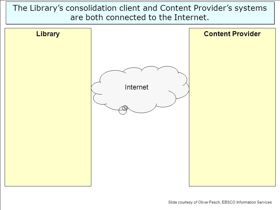 Content ProviderLibrary Internet The Librarys consolidation client and Content Providers systems are both connected to the Internet. Slide courtesy of