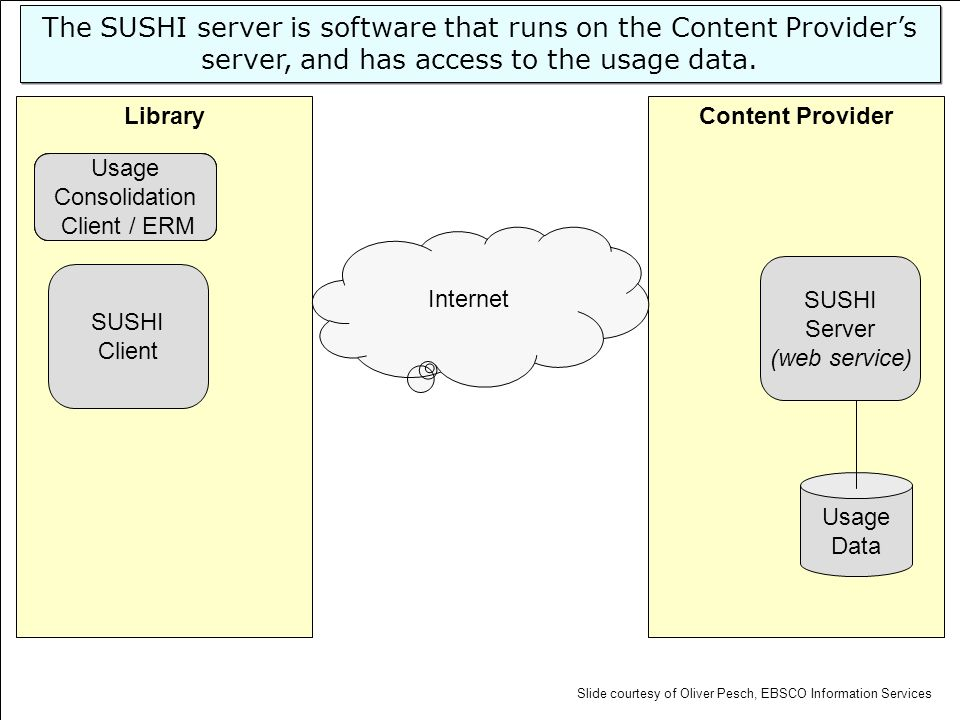 Content ProviderLibrary SUSHI Server (web service) Usage Data SUSHI Client Internet Usage Consolidation Client The SUSHI server is software that runs
