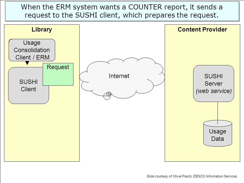 Content ProviderLibrary SUSHI Server (web service) Usage Data SUSHI Client Request Internet ERM When the ERM system wants a COUNTER report, it sends a