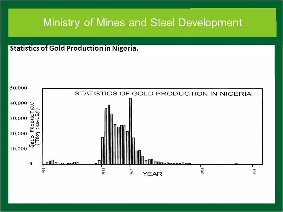 Ministry of Mines and Steel Development Statistics of Gold Production in Nigeria.
