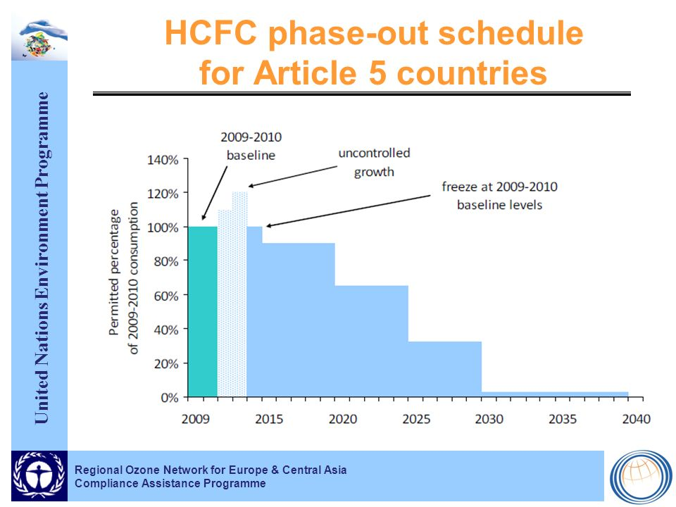United Nations Environment Programme Regional Ozone Network for Europe & Central Asia Compliance Assistance Programme HCFC phase-out schedule for Article 5 countries