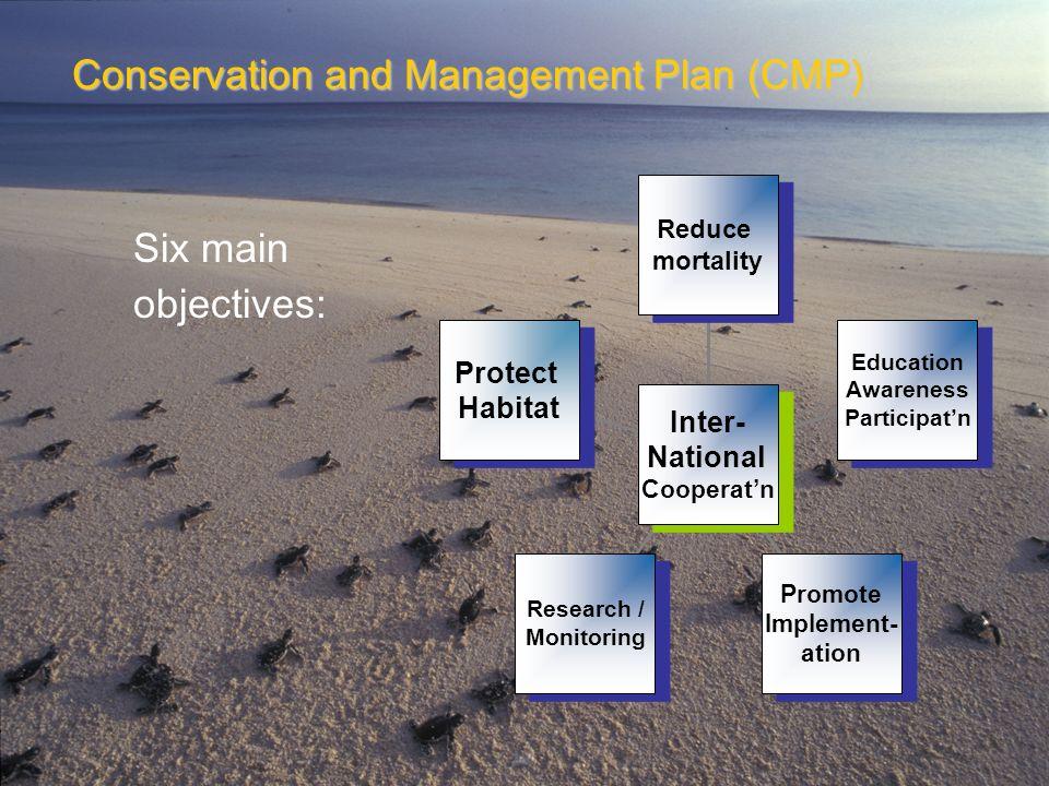 Protect Habitat Protect Habitat Research / Monitoring Research / Monitoring Promote Implement- ation Promote Implement- ation Education Awareness Part